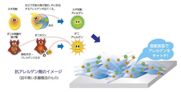 抗アレルゲン壁紙の機能性